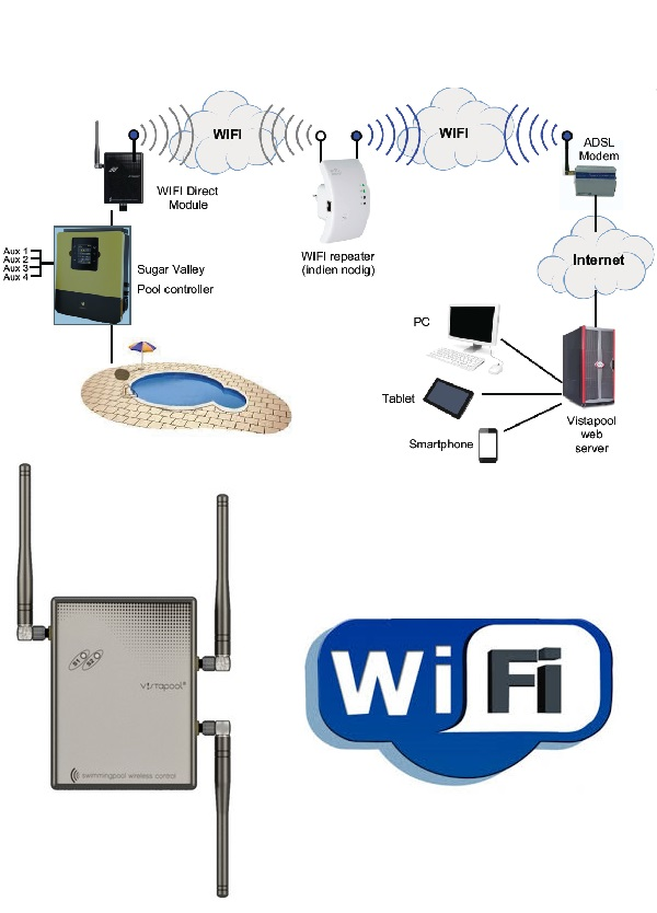Sugar Valley termékekhez VistaPool WIFI modul